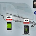 Al-Ko treibt Sensorik im Caravan-Chassis voran