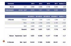 Die Marktzahlen Zulassungen Caravans April 2017. (Grafik: CIVD)