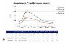 Die Marktzahlen Deutschland Freizeitfahrzeuge gesamt April 2017. (Grafik: CIVD)