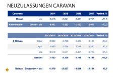 Die Zulassungszahlen Caravan im Mai 2017. (Grafik: CIVD)