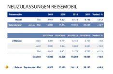 Die Zulassungszahlen Reisemobil im Mai 2017. (Grafik: CIVD)