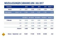 Zulassungszahlen Caravans Deutschland Juni-Juli 2017. (Grafik: CIVD)