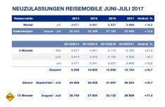 Zulassungszahlen Reisemobile Deutschland Juni-Juli 2017. (Grafik: CIVD)