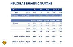 Zulassungszahlen Caravans Deutschland Saison 2016/17. (Grafik: CIVD)