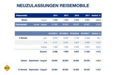 Zulassungszahlen Reisemobile Deutschland Saison 2016/17. (Grafik: CIVD)
