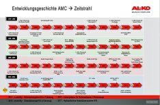 Zeitstrahl - Die Entwicklungsgeschichte des Al-Ko-amc-Chassis in der Übersicht. (Grafik: Al-Ko)