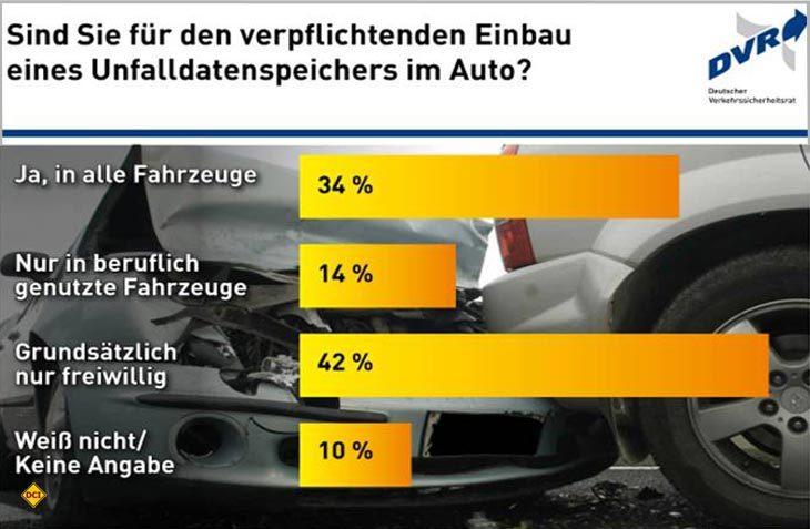 Die Mehrheit der deutschen Autofahrer scheint laut DRV einer Verpflichtung zum Einbau einer Black-Box nicht abgeneigt zu sein. (Foto: DRV)
