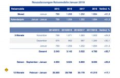 Neuzulassungen Reisemobil in Deutschland Januar 2018. (Grafik: CIVD)