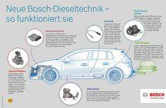 So funktioniert die neue Bosch-Dieseltechnik. (Grafik: Bosch)