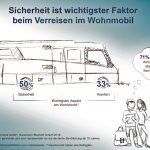Repräsentative Umfrage bestätigt – Reisen im Wohnmobil am liebsten auf Nummer sicher
