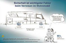 Die Niesmann + Bischoff-Studie belegt: Beim Reisen mit dem Wohnmobil wird das Thema Sicherheit groß geschrieben. (Grafik: Niesmann + Bischoff)
