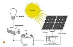 So sieht der Aufbau einer Solar-Insellösung aus. Der gewonnene Strom wird im Akku zwischengespeichert und kann mit dem Wechselrichter als 230-Volt Strom verbraucht werden. (Foto: Pearl)