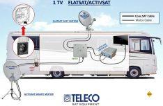 So kann eine Signalverteilung von Sat.Anlagen im Reisemobil aussehen. (Grafik: Teleco)