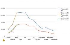 Die Zahlen NeuzulassungenFreizeitfahrzeuge in Deutschland im Jahresvergleich. (Grafik: CIVD)