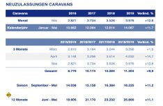 Neuzulassungen Caravans Quartale 1+2 2019 (Grafik: CIVD)