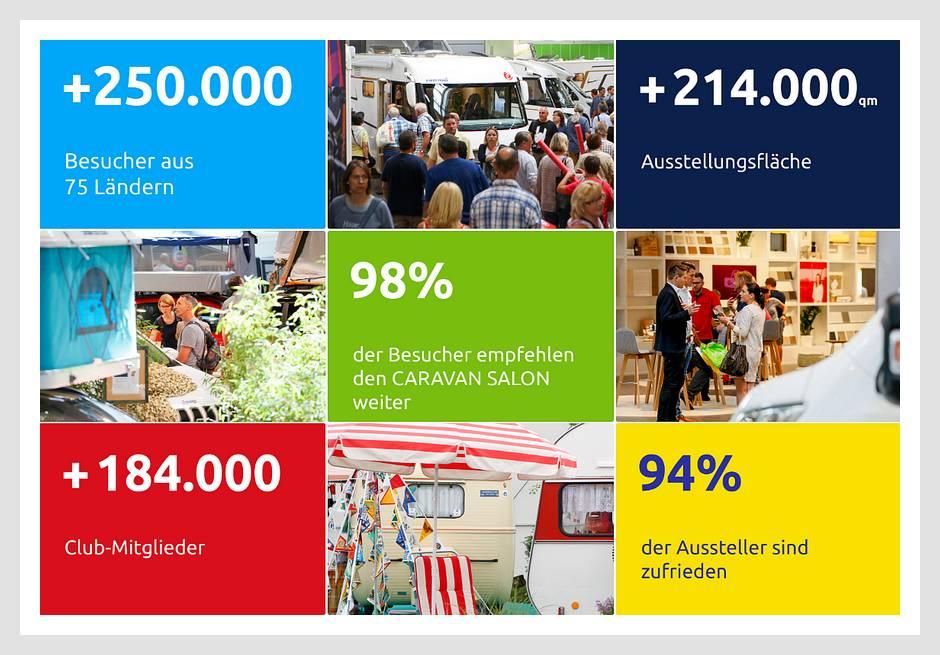 Caravan Salon 2019: Die Leitmesse der Caravaningbranche weltweit liefert beeindruckende Zahlen. (Foto: Caravan Salon)