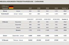 Neuzulassungen Deutschland Caravans Januar 2020. (Grafik: CIVD)