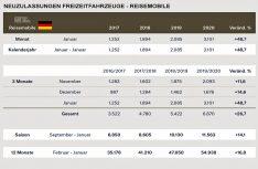 Neuzulassungen Deutschland Reisemobile Januar 2020. (Grafik: CIVD)
