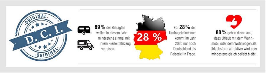28 Prozent wollen 2020 nur in Deutschland Urlaub machen. Für 80 Prozent bleibt Mobilurlaub beliebt oder wird attraktiver. (Grafik: D.C.I./AL-KO)