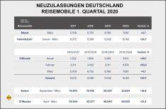 Neuzulassungen Reisemobile in Deutschland im 1. Quartal 2020. (Grafik: CIVD)