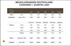 Neuzulassungen Caravans in Deutschland im 1. Quartal 2020. (Grafik: CIVD)