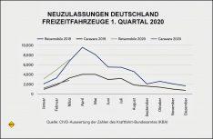 Neuzulassungen Freizeitfahrzeuge in Deutschland im 1. Quartal 2020. (Grafik: CIVD)