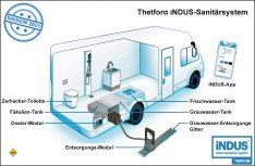 Mit dem iNDUS-System hat Thetford ein komplett neues Sanitärsystem für eine hygienische Entsorgung entwickelt. (Grafik: Thetford)