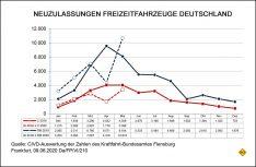 Neuzulassungen Freizeitfahrzeuge Deutschland im Monat Mai. (Grafik: CIVD)