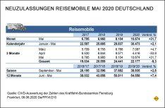 Neuzulassungen Reisemobile Deutschland im Monat Mai. (Grafik: CIVD)