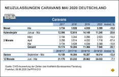 Neuzulassungen Caravans Deutschland im Monat Mai. (Grafik: CIVD)
