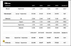 Zahlen Neuzulassungen Caravans Deutschland im September 2020. (Grafik: CIVD)