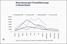 Zahlen Neuzulassungen Freizeitfahrzeuge gesamt Deutschland im September 2020. (Grafik: CIVD)