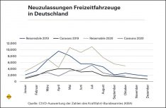 Neuzulassungen Freizeitfahrzeuge gesamt Deutschland im Oktober 2020. (Grafik: CIVD)