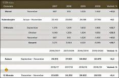 Neuzulassungen Wohnwagen Deutschland bis November 2020. (Grafik CIVD)
