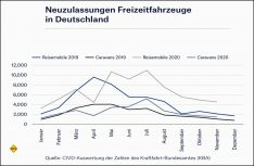 Neuzulassungen Freizeitfahrzeuge gesamt Deutschland 2020 bis November. (Grafik CIVD)