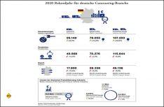 Auch das Jahr 2020 war für die Caravaningbraanche in fast allen Bereichen wieder ein Jahr der Rekorde. (Grafik: CIVD)