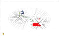 Die Empfangsreichweite der Oyster Connect-Antenne. (Grafik: ten Haaft)
