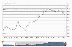 Die Aktie der Knaus Tabbert AG hat gut entwickelt und wird von relevanten Analysten positiv bewertet. (Grafik: Knaus Tabbert)