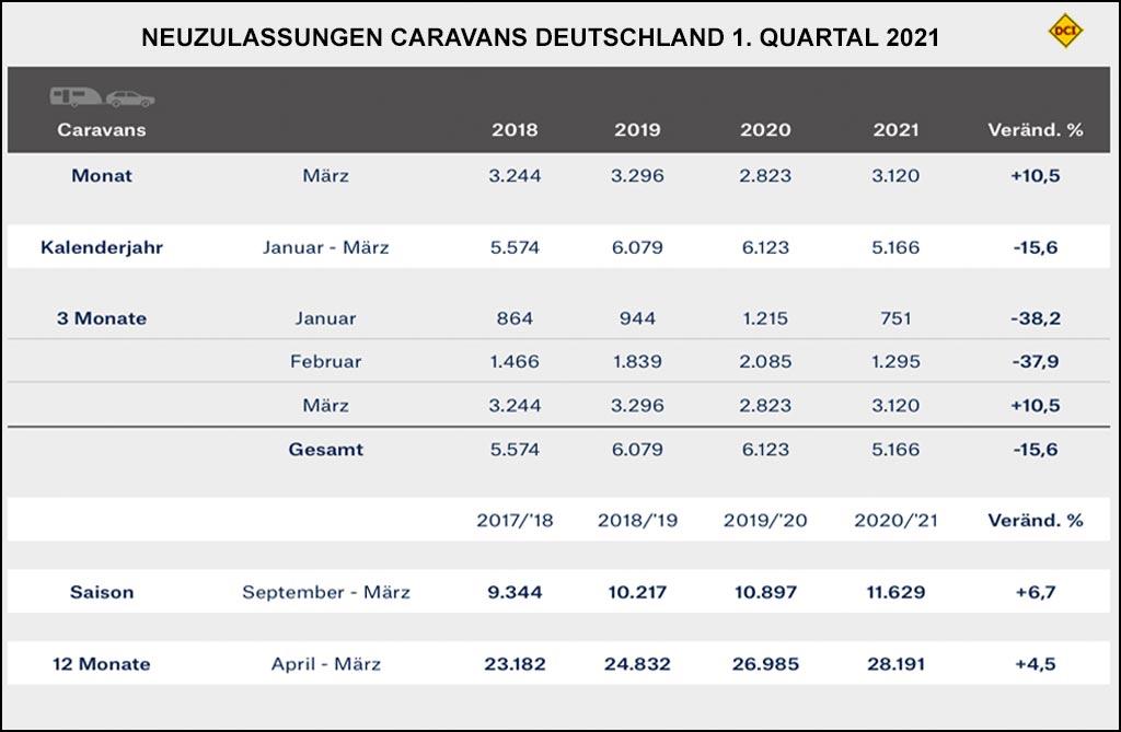 Neuzulasssungen Wohnwagen in Deutschland, 1. Quartal 2021. (Grafik: CIVD)