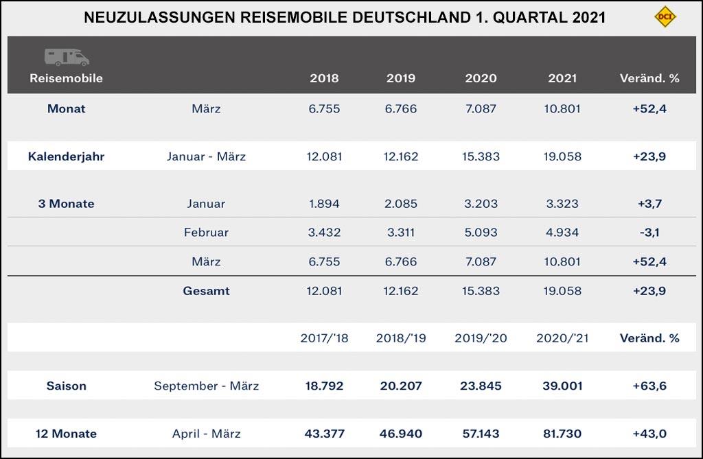 Neuzulasssungen Reisemobile in Deutschland, 1. Quartal 2021. (Grafik: CIVD)