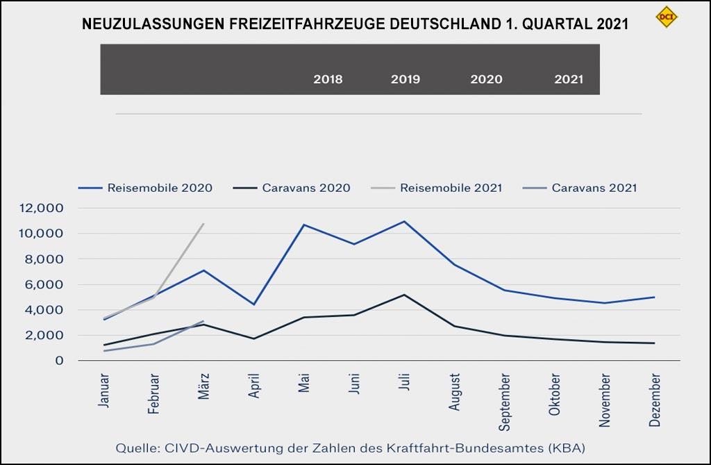Neuzulasssungen Freizeitfahrzeuge gesamt in Deutschland, 1. Quartal 2021. (Grafik: CIVD)